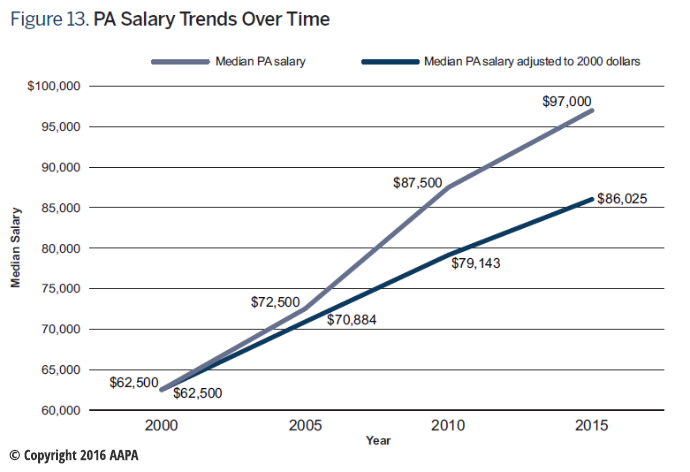 AAPA Chart on PA Salary Trends Over Time