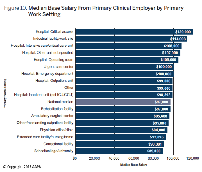 AAPA Chart on Median Base Salary by Work Setting