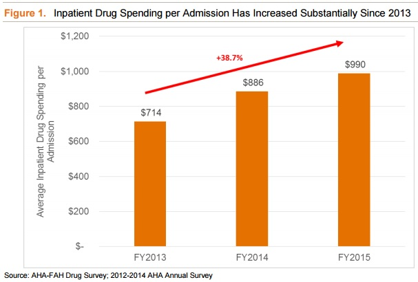 AHA, FHA, NORC Chart on Inpatient During Spending Per Admission