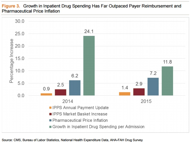 AHA, FHA, NORC Inpatient Drug Spend Vs Reimbursement Graph