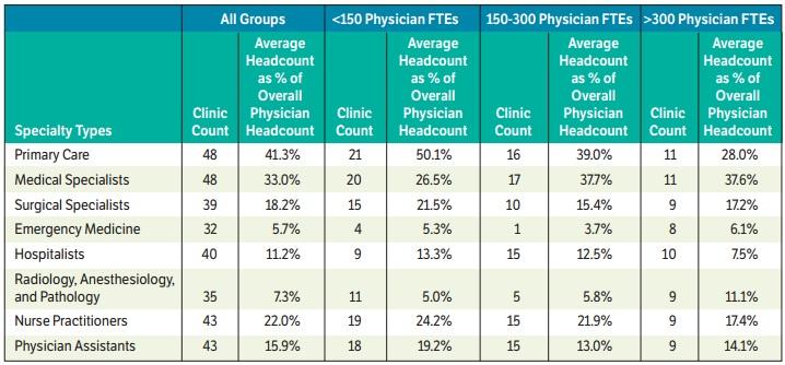 AMGA Physician Headcount Chart