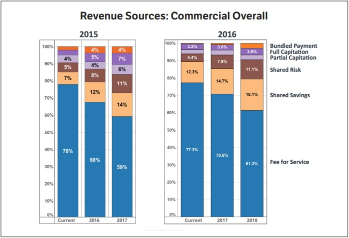 AMGA Revenue Predictions Chart