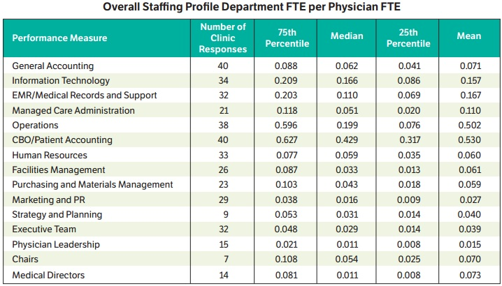 AMGA Staffing Profile Chart