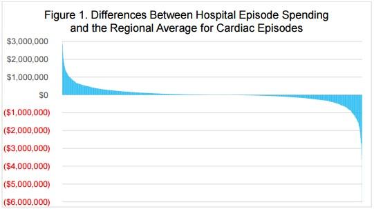 Avalere Health Healthcare Spending Graph