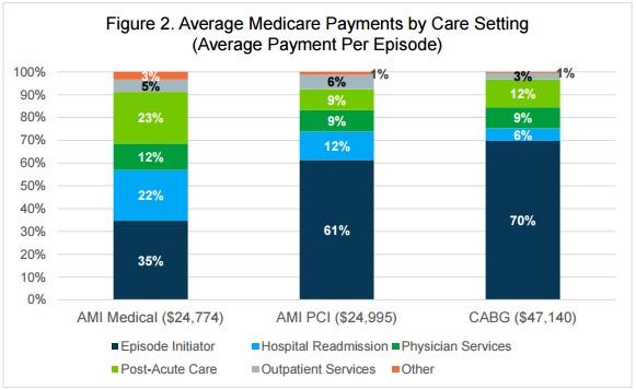Avalere Health Average Spending by Care Setting Chart