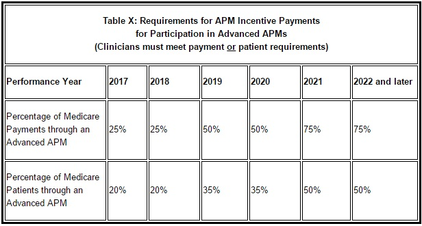 CMS Advanced APM Participation Threshold Chart