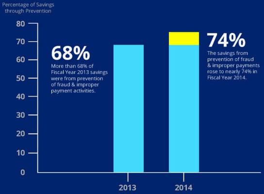 CMS Healthcare Fraud Prevention Savings 2013-2014