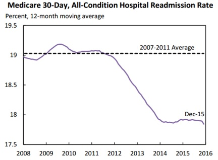 CMS 30-Day Hospital Readmissions Rates Graph