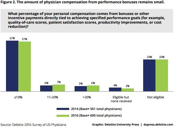 Deloitte Chart on Performance-Based Compensation