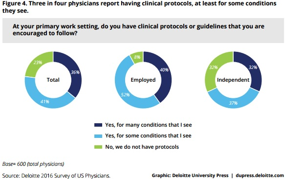 Deloitte Charts on Clinical Protocol Access