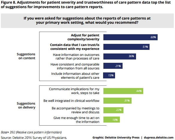 Deloitte Chart on Care Pattern Report Recommendations