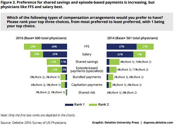 Deloitte Graph on Provider Compensation Preferences