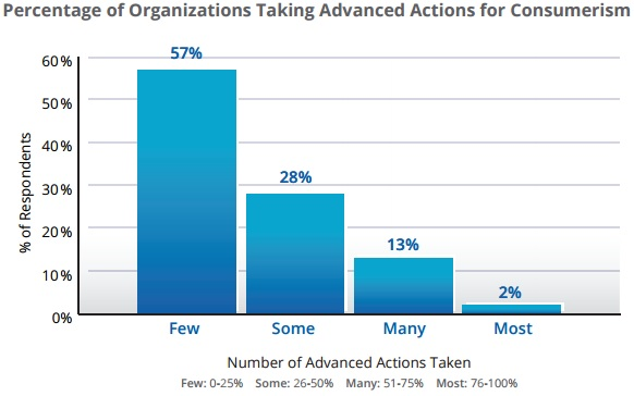 Kaufman Hall Chart on Consumer-Centered Healthcare Advanced Actions