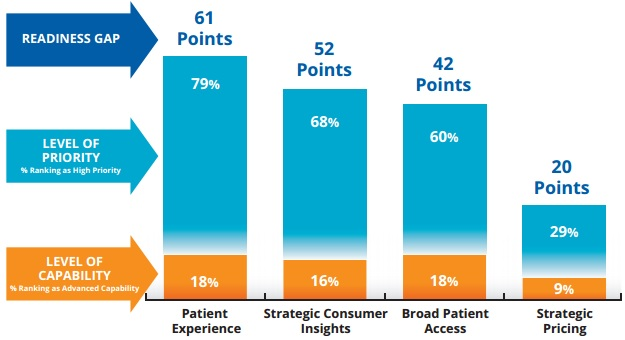 Kaufman Hall Chart on Consumer-Centered Healthcare