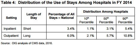 OIG Chart on Distribution of Stays Use Changes
