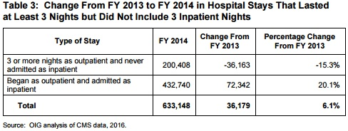 OIG Chart on Hospital Stay Number of Day Changes
