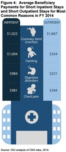 OIG Graphic on Beneficary Spend on Inpatient v Outpatient
