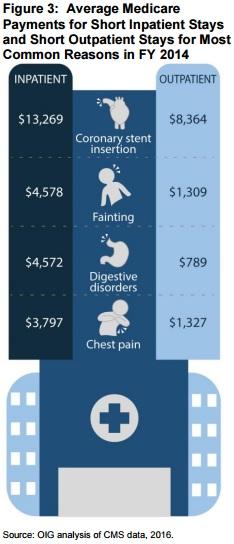 OIG Graphic on Medicare Spending on Inpatient v Outpatient