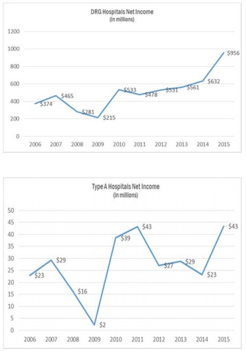 Oregon Health Authority Net Income Graphs