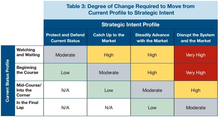 PYA Degree of Transition Chart