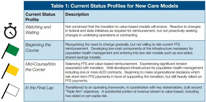 PYA Organizational Position Chart