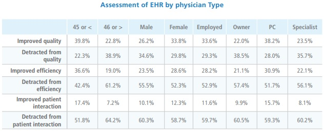 Physicians Foundation Chart on EHR Opinions