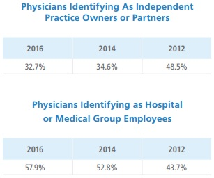 Physicians Foundation Chart on Physician Employment Status