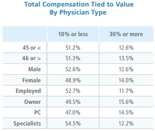 Physicians Foundation Chart on Value-Based Compensation