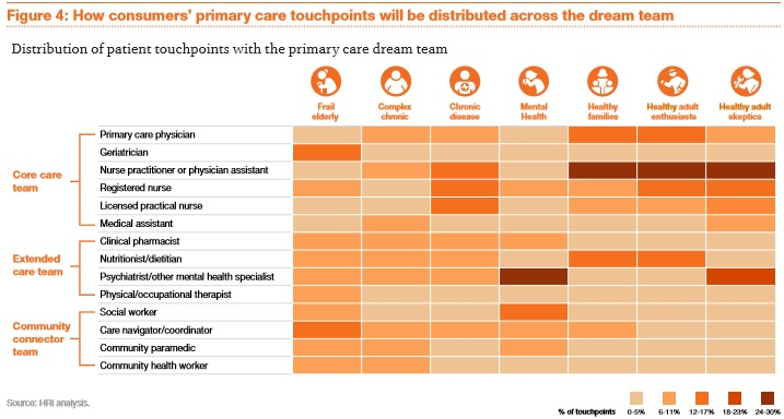 PwC HRI Consumer Primary Care Touchpoint Chart