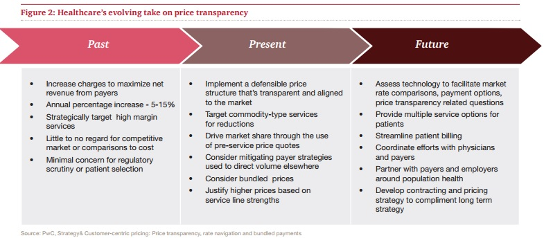 PwC HRI Healthcare Transparency Graphic