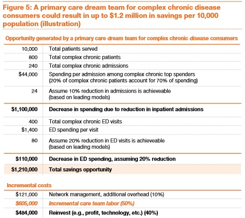 PwC HRI Primary Care Team for Chronic Complex Cost Breakdown