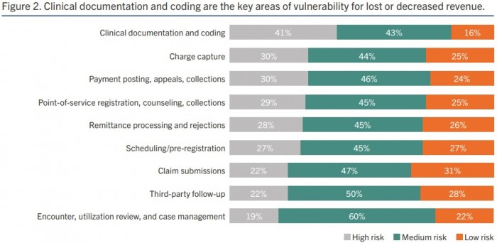 Image shows clinical documentation and coding is the top area at risk of lost or decreased revenue, according to most hospital leaders.