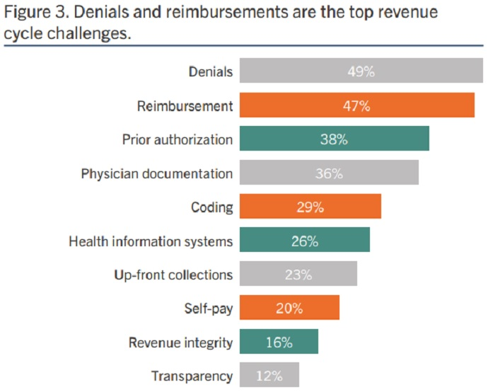 Image shows claim denials and inaccurate reimbursements are the top two revenue cycle challenges, according to most hospital leaders.