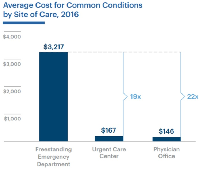 Graph shows that the average cost at a freestanding emergency department is 22 times greater than a physician office.