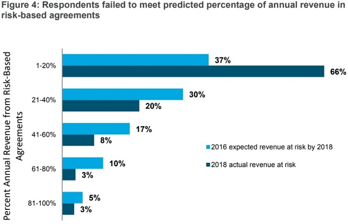 Graph shows that providers in 2018 did not meet their risk-based revenue goals set in 2016.