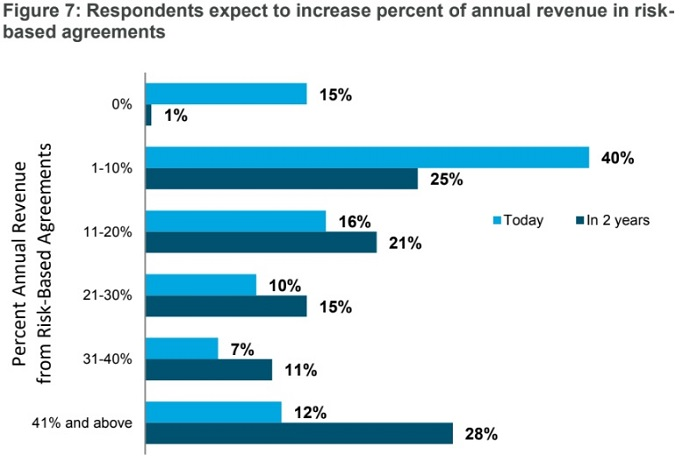 Graph shows executives still plan on progressing with implementation of risk-based contracts in healthcare, but the pace will be slightly slower.