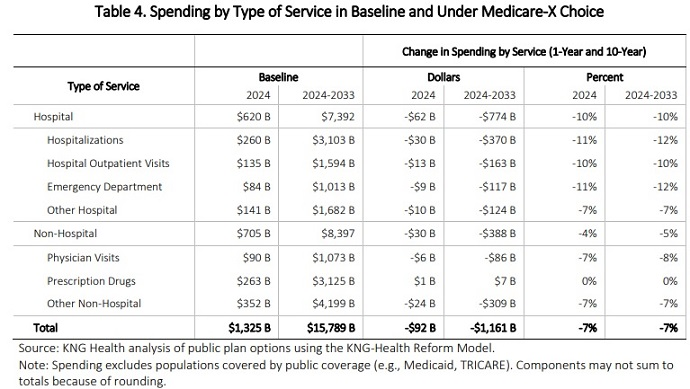 Table shows reductions in hospital spending would account for the largest decrease in overall healthcare spending under a Medicare public option policy.