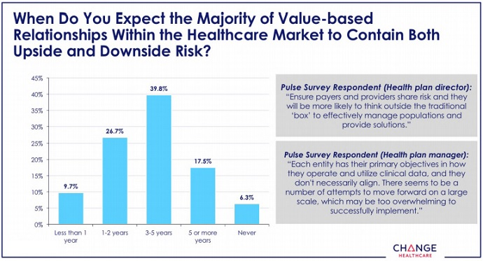Value-Based Contracts with Risk 3 to 5 Years Away for Providers