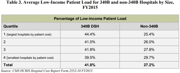 Chart shows 340B hospitals treated significantly more low-income patients compared to acute care hospitals not enrolled in the drug discount program.