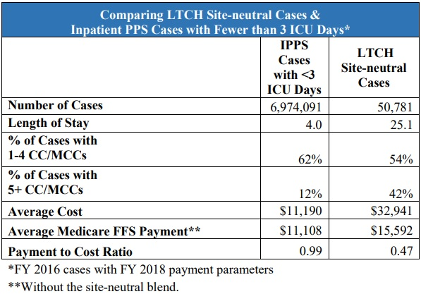 Chart shows that site-neutral LTCH cases have greater clinical acuity and costs than similar patients treated in the inpatient setting.