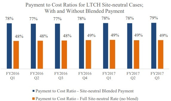 Graph shows that site-neutral Medicare reimbursement for qualifying LTCH cases will cover less than half of actual costs.