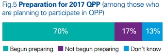 Image shows that 70 percent of providers have prepared for MACRA implementation in 2017.