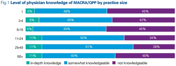 Chart shows physician views on MACRA implementation and Quality Payment Program knowledge according to practice size.
