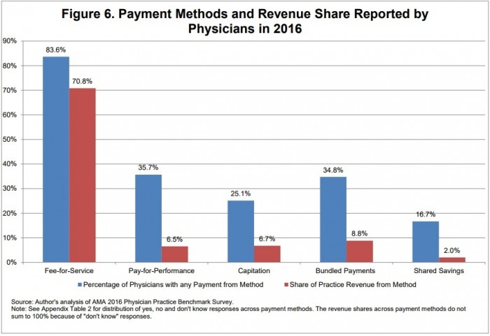 Chart shows that fee-for-service revenue overshadowed value-based reimbursement in physician practices in 2016.