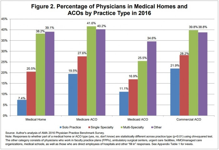 Chart shows that multi-specialty practices were the most likely to be part of a medical home or ACO in 2016.