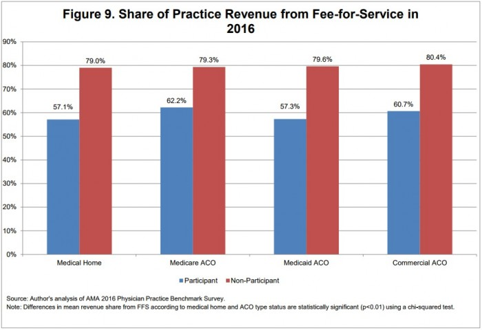 Chart shows that medical home and ACO revenue still primarily stemmed from fee-for-service in 2016.