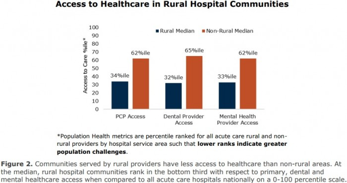 Chart shows that rural hospitals had limited access to primary care, mental health, dental services and compared to non-rural facilities.