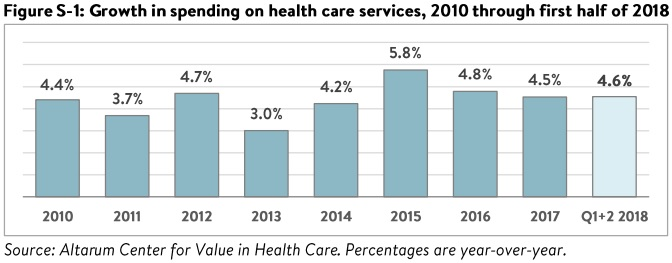 Graph shows healthcare spending increased five percent in the second quarter of 2018 compared to the previous year.
