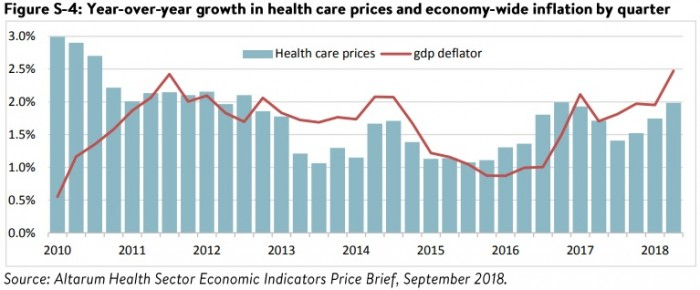 Graph shows healthcare prices have increased steadily since 2012, with a recent two percent jump in the second quarter of 2018.