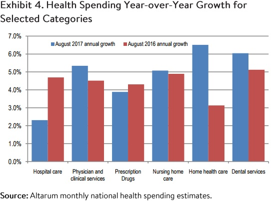 Chart shows year-over-year healthcare spending growth by category.